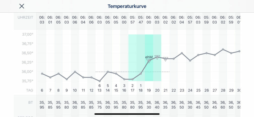 Ovy Bluetooth Basalthermometer App